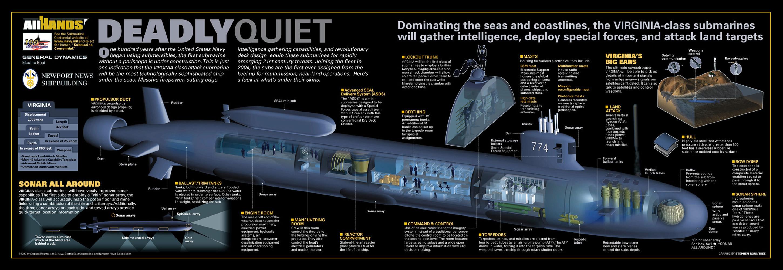 Las futuras evoluciones de los SSN clase Virginia permitirán aumentar el abanico de misiones reduciendo la exposición. Es por ello que EEUU planea aumentar notablemente el número de estas plataformas. Foto - General Dynamics