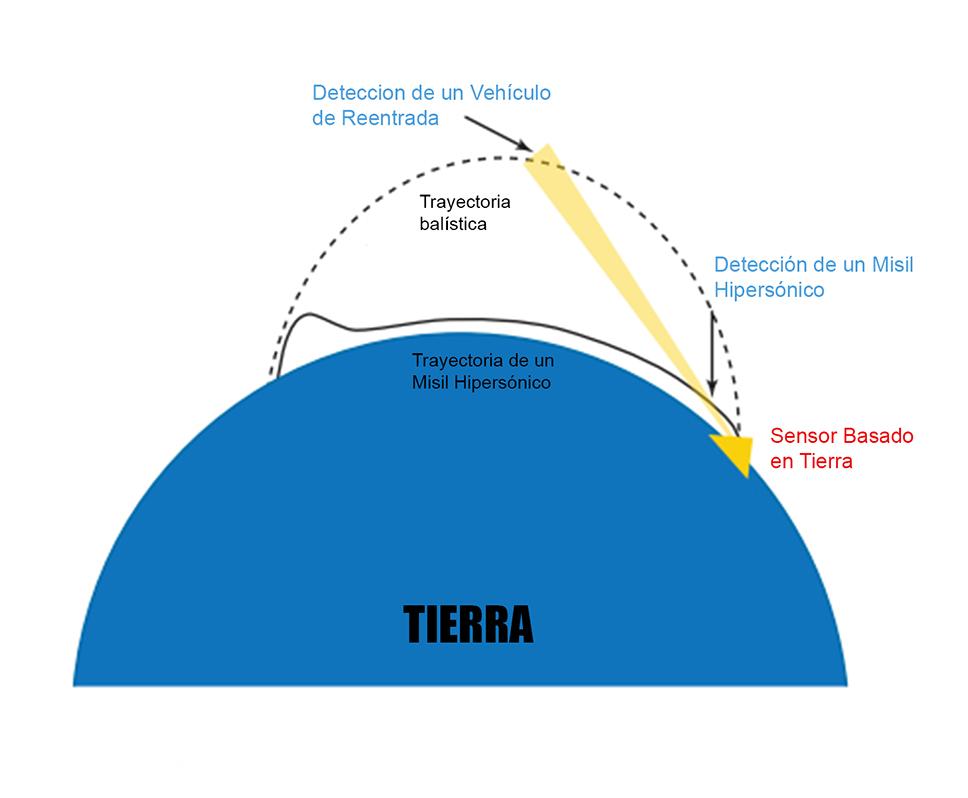 Los misiles hipersónicos reducen potencialmente el tiempo de reacción respecto a un ataque de misiles con vehículos de reentrada balísticos