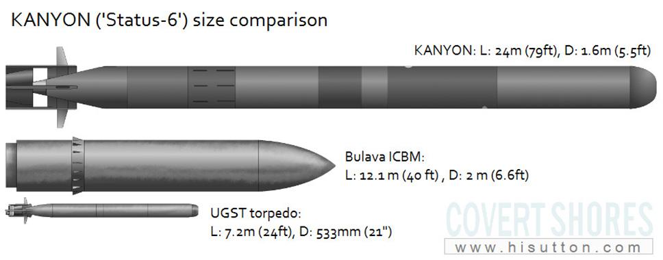Infografía del Status-6 en comparación con un ICBM Bulava y un torpedo convencional de 533mm. Se puede ver el tamaño descomunal del nuevo ingenio, más similar a un minisubmarino.