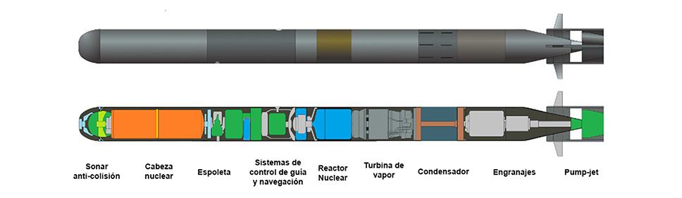 Infografía de los submarinos Belgorod, del minisubmarino Losharik (adosado al anterior) y del Podmoskovye. Rusia mantiene ladel minisub flota de submarinos espía y de cometidos especiales más amplia de mundo