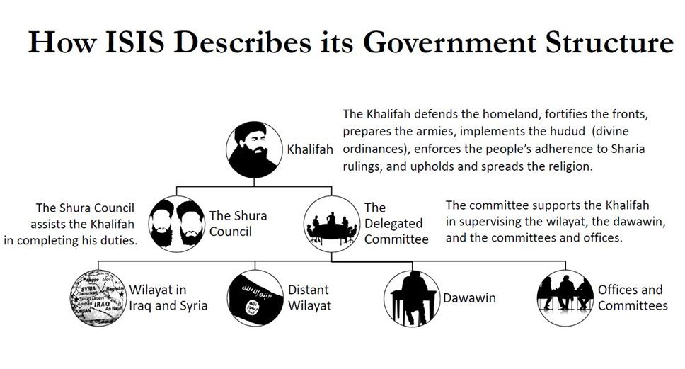 Estructura de mando del ISIS. Imagen - Rafik Hariri Center