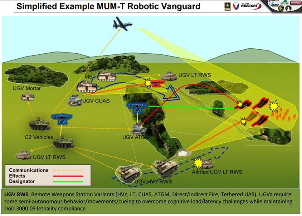 """Representación de cómo los conceptos de """"visión asimétrica"""" y de """"equipo tripulado/no-tripulado"""" destruyen unidades enemigas con municiones de precisión de media distancia y robots en función de carros de combate."""