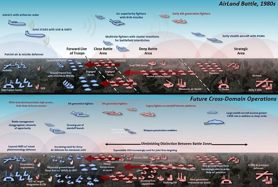Comparación entre la guerra según la doctrina Batalla AireTierra con la Multidominio según el CSBA.