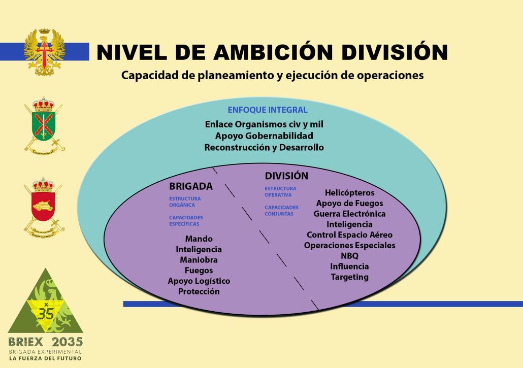 Nivel de Ambición División