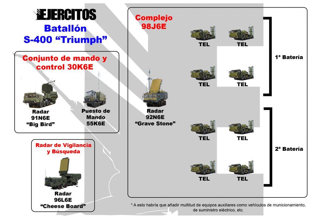 C:\Users\ManuelE\Documents\Sistemas de Armas Antiaereas\SAM.Terrestres\SAM.Rusia\S-400\S-400 Triumph – Revista Ejércitos_files\Batallón-S-400-Triumph-1024x722.jpg